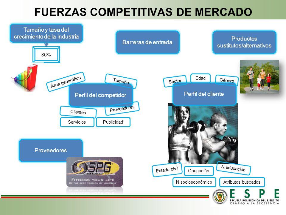 FUERZAS COMPETITIVAS DE MERCADO