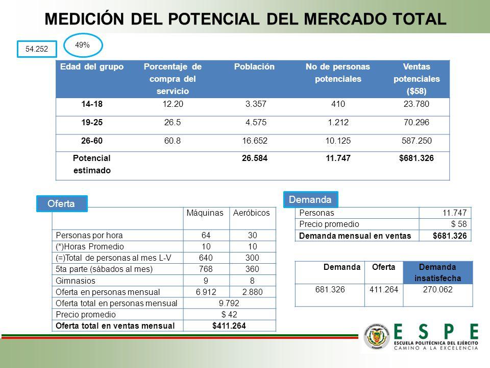 MEDICIÓN DEL POTENCIAL DEL MERCADO TOTAL