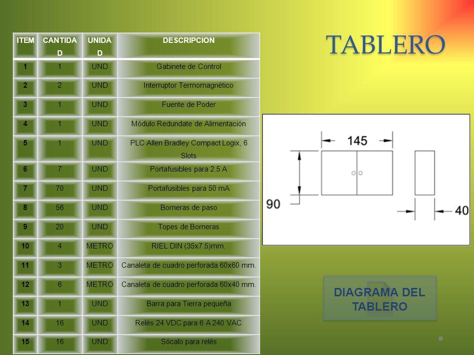 TABLERO DIAGRAMA DEL TABLERO ITEM CANTIDAD UNIDAD DESCRIPCION 1 UND