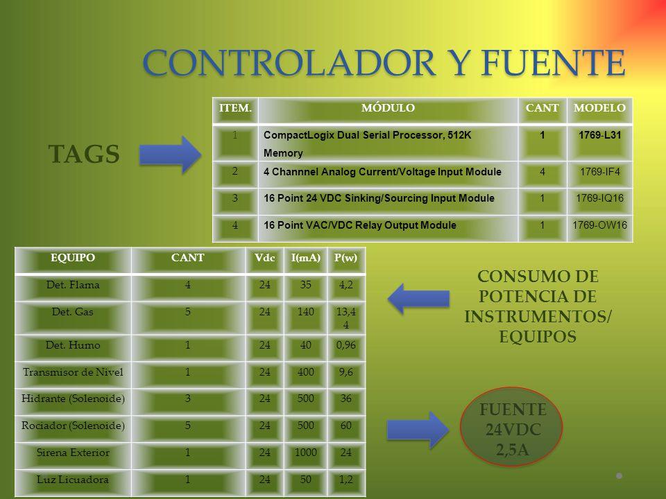 CONTROLADOR Y FUENTE TAGS CONSUMO DE POTENCIA DE INSTRUMENTOS/ EQUIPOS