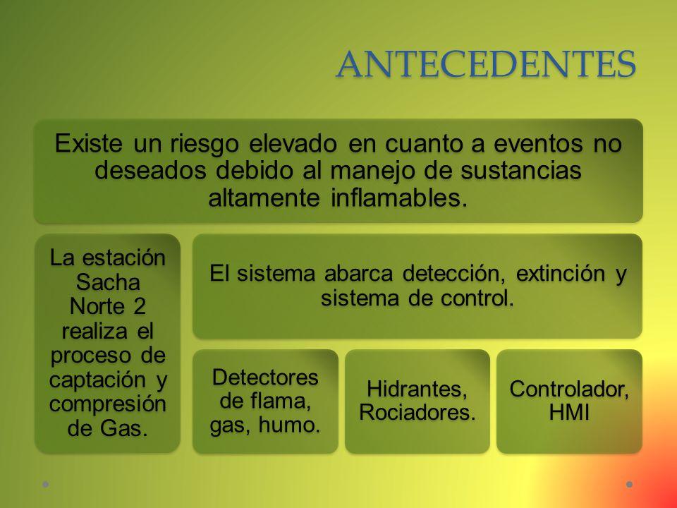 ANTECEDENTES Existe un riesgo elevado en cuanto a eventos no deseados debido al manejo de sustancias altamente inflamables.