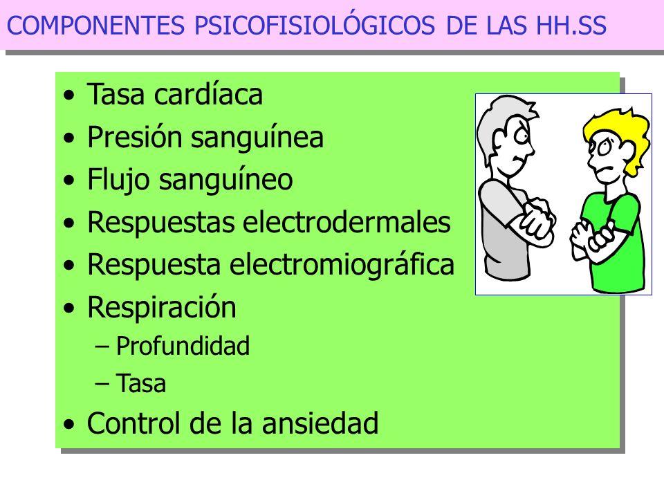 Respuestas electrodermales Respuesta electromiográfica Respiración