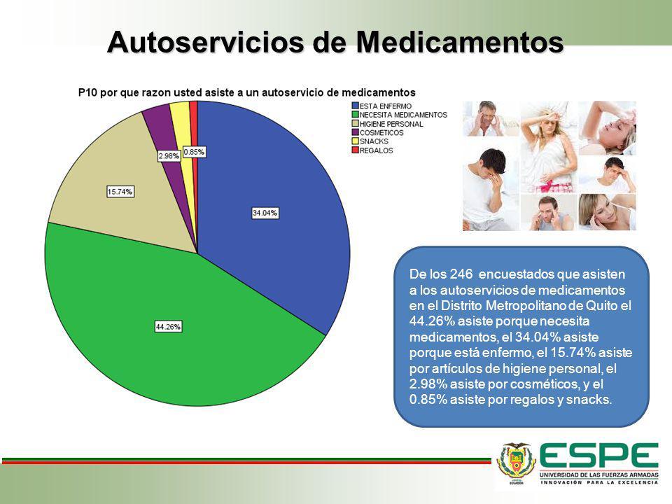 Autoservicios de Medicamentos