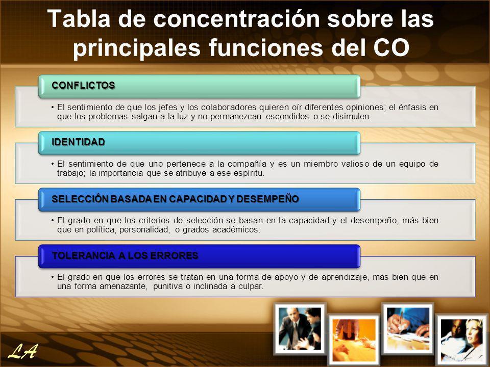 Tabla de concentración sobre las principales funciones del CO