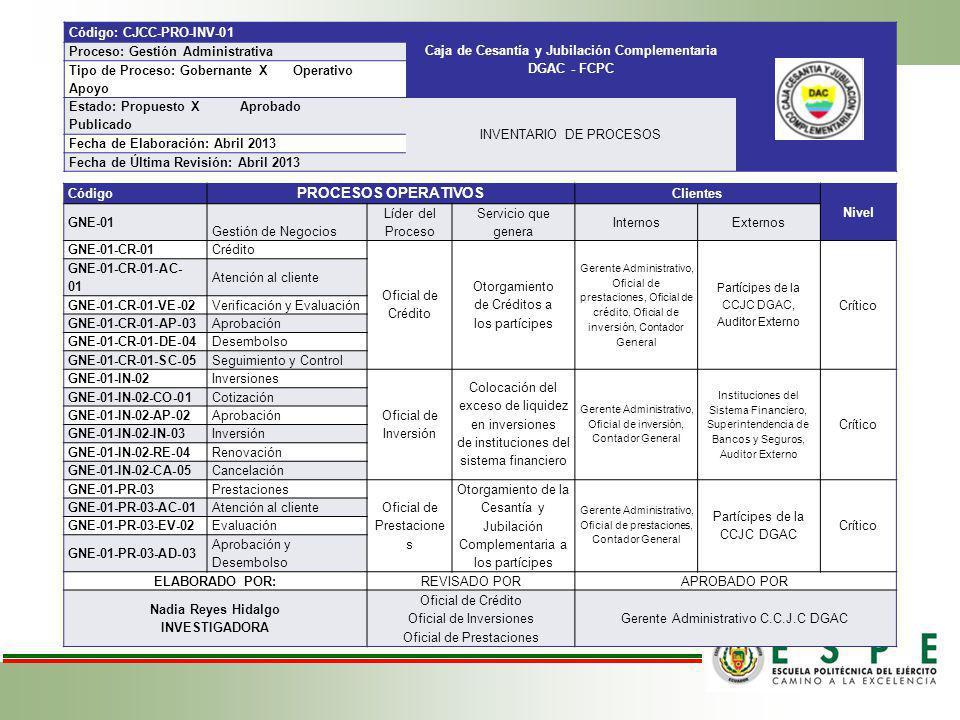 PROCESOS OPERATIVOS Código: CJCC-PRO-INV-01