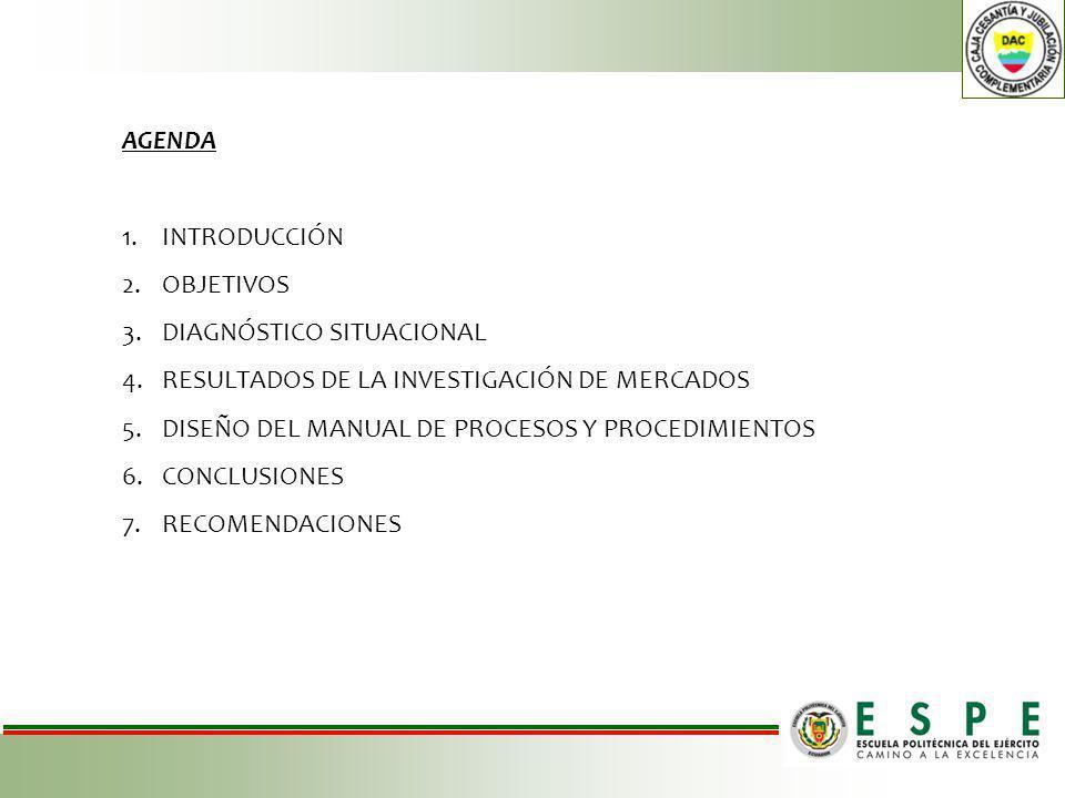 AGENDA INTRODUCCIÓN. OBJETIVOS. DIAGNÓSTICO SITUACIONAL. RESULTADOS DE LA INVESTIGACIÓN DE MERCADOS.