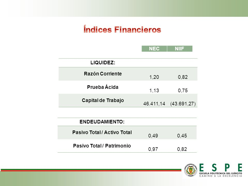 Pasivo Total / Activo Total Pasivo Total / Patrimonio