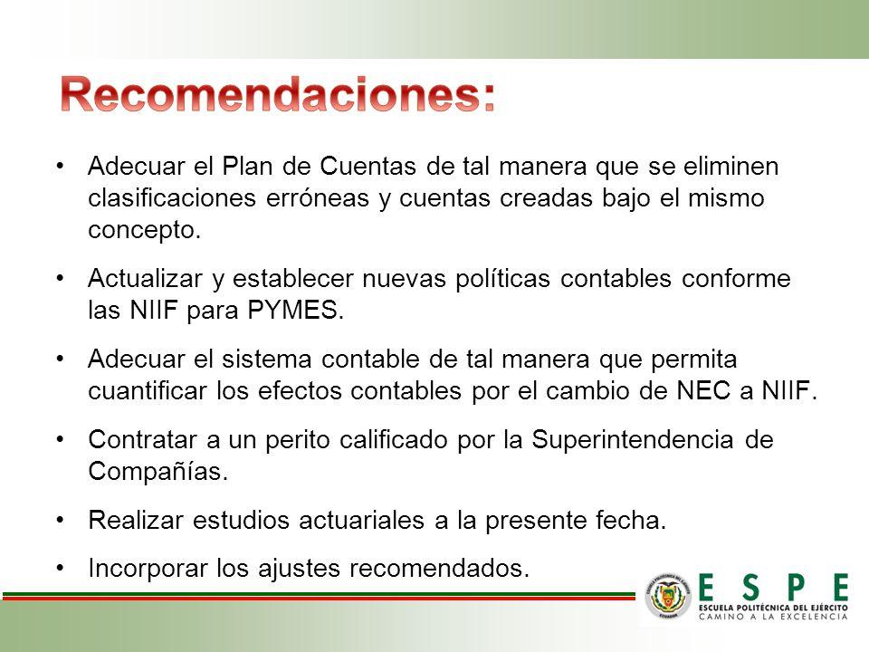 Recomendaciones: Adecuar el Plan de Cuentas de tal manera que se eliminen clasificaciones erróneas y cuentas creadas bajo el mismo concepto.