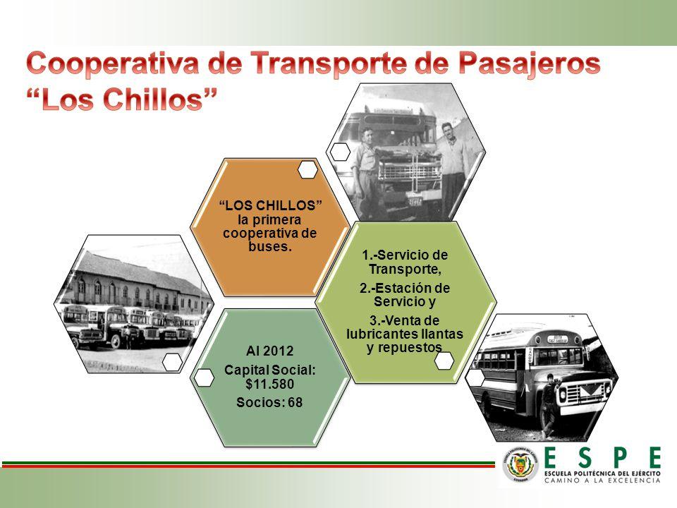 Cooperativa de Transporte de Pasajeros Los Chillos