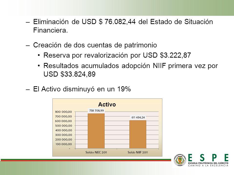 Eliminación de USD $ 76.082,44 del Estado de Situación Financiera.