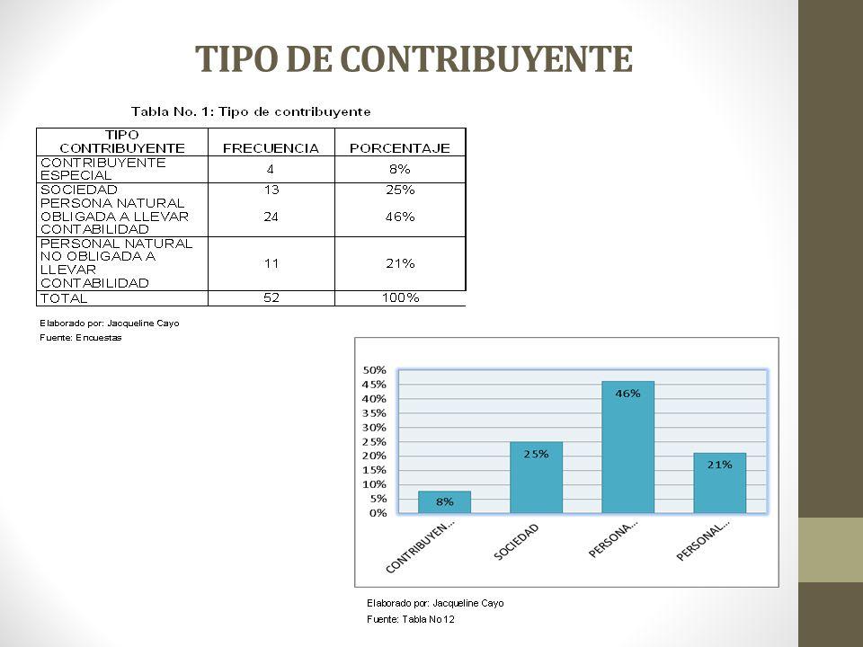 TIPO DE CONTRIBUYENTE