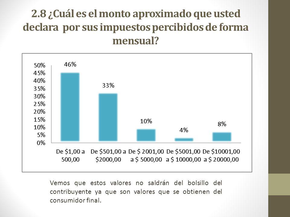 2.8 ¿Cuál es el monto aproximado que usted declara por sus impuestos percibidos de forma mensual
