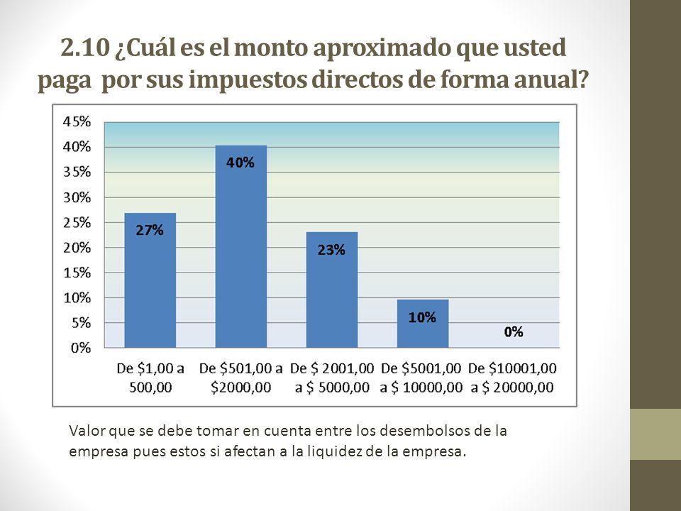 2.10 ¿Cuál es el monto aproximado que usted paga por sus impuestos directos de forma anual