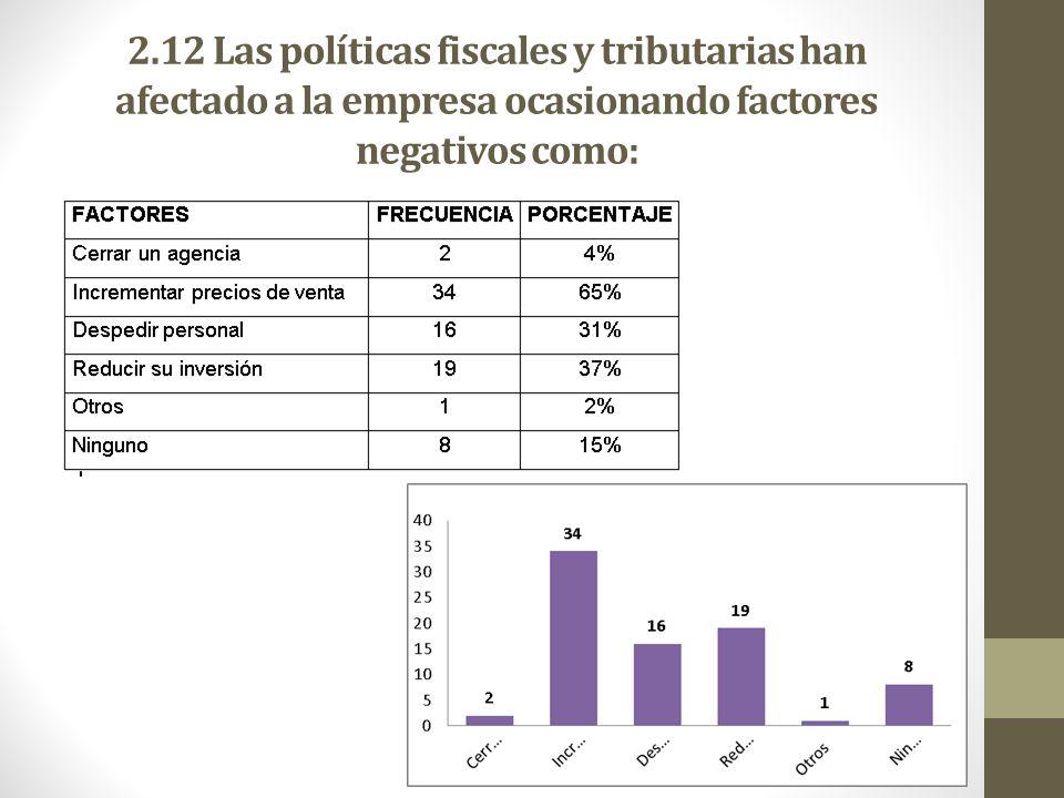 2.12 Las políticas fiscales y tributarias han afectado a la empresa ocasionando factores negativos como: