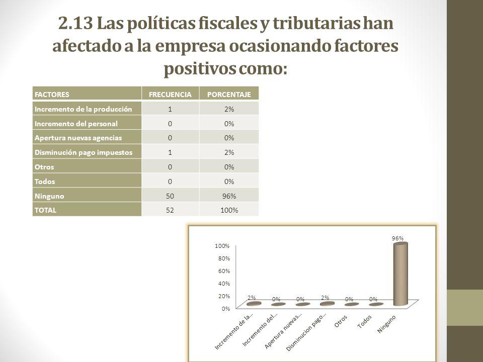 2.13 Las políticas fiscales y tributarias han afectado a la empresa ocasionando factores positivos como: