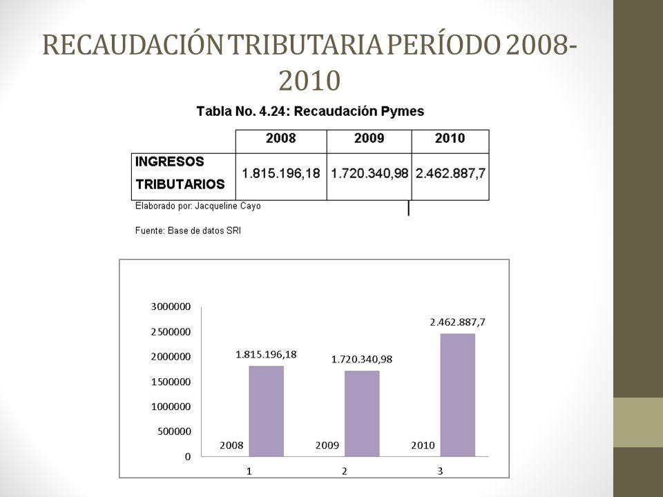 RECAUDACIÓN TRIBUTARIA PERÍODO 2008-2010