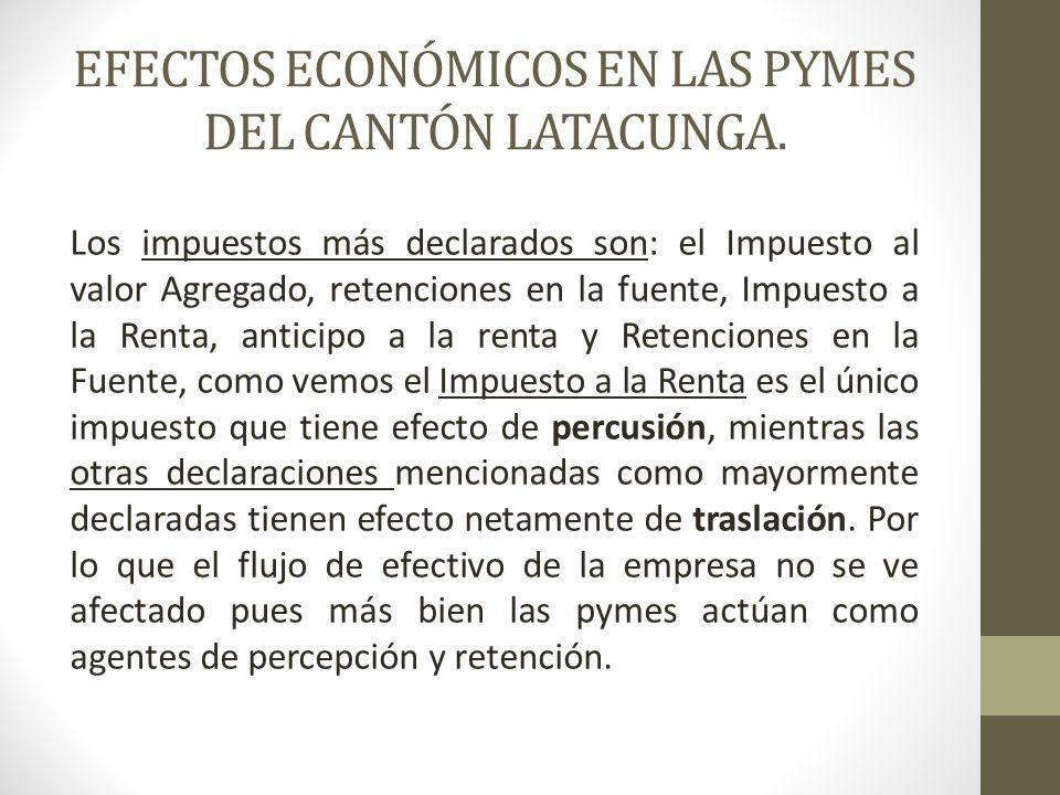 EFECTOS ECONÓMICOS EN LAS PYMES DEL CANTÓN LATACUNGA.