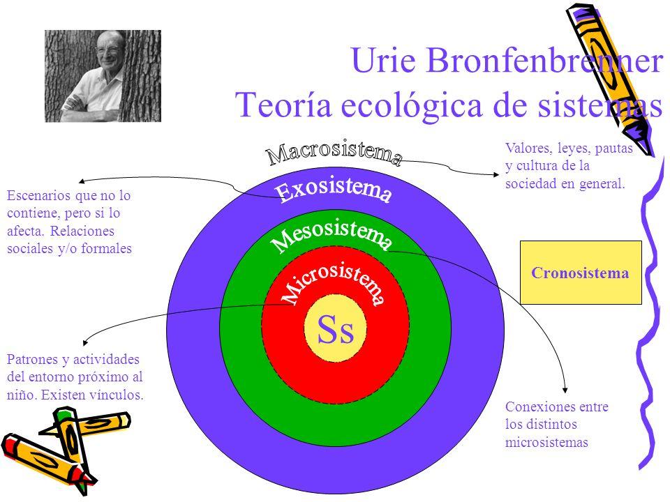Urie Bronfenbrenner Teoría ecológica de sistemas