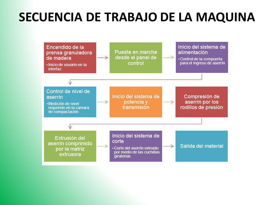 SECUENCIA DE TRABAJO DE LA MAQUINA