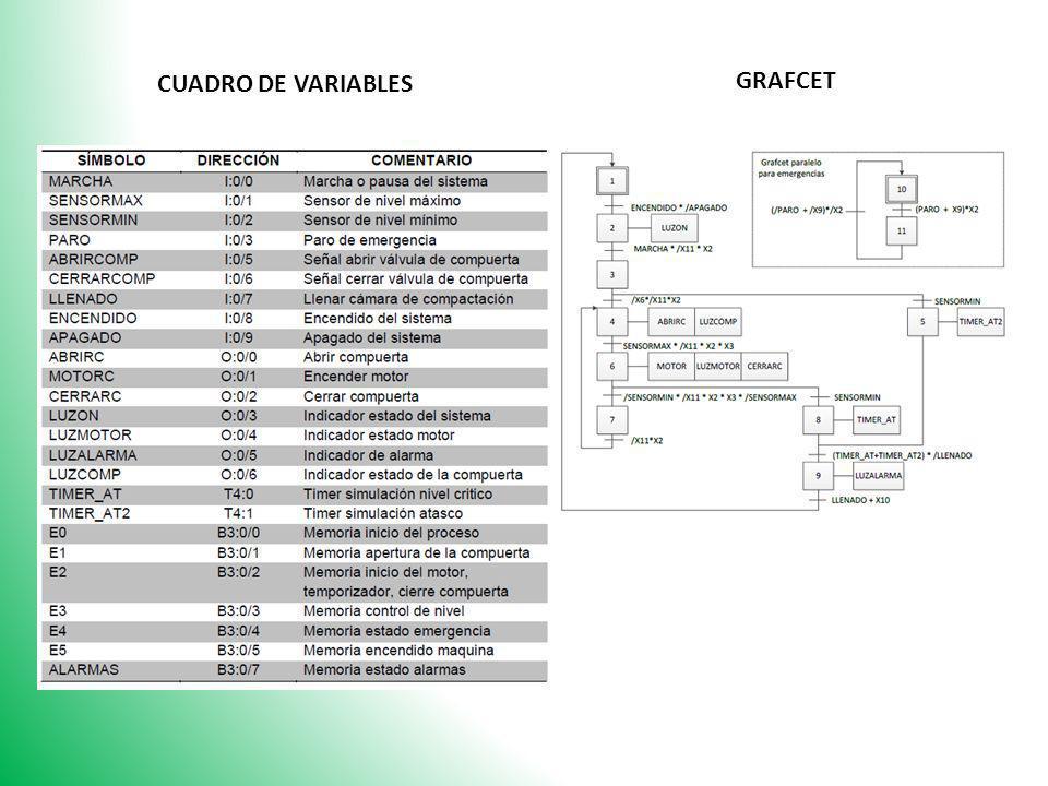 CUADRO DE VARIABLES GRAFCET