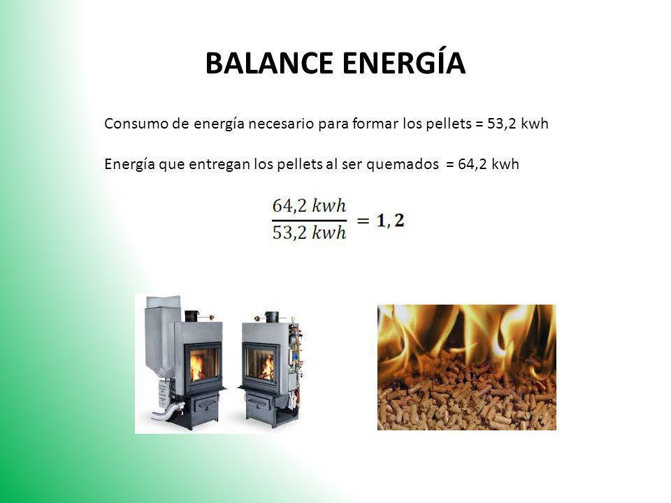 BALANCE ENERGÍA Consumo de energía necesario para formar los pellets = 53,2 kwh.