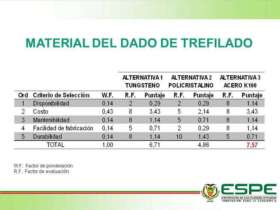 MATERIAL DEL DADO DE TREFILADO