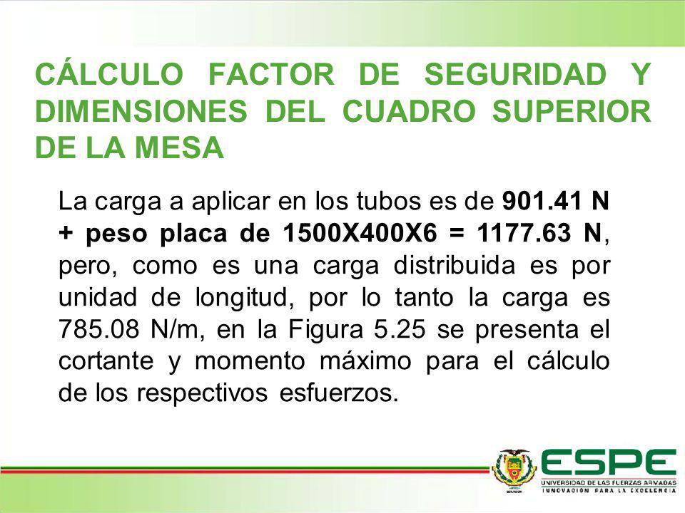 CÁLCULO FACTOR DE SEGURIDAD Y DIMENSIONES DEL CUADRO SUPERIOR DE LA MESA