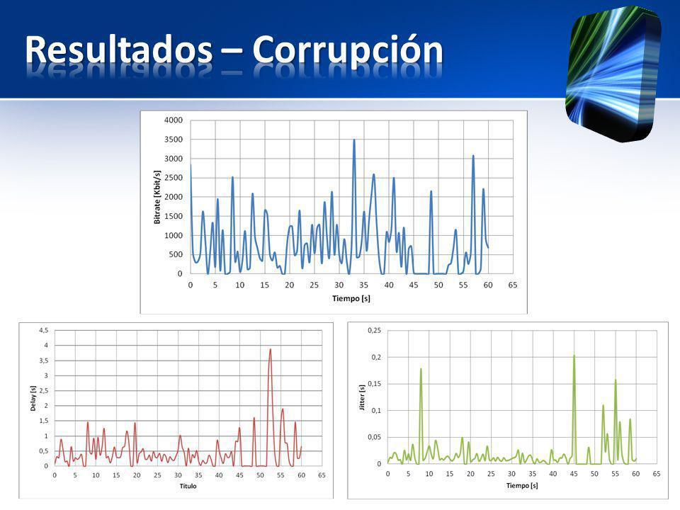 Resultados – Corrupción