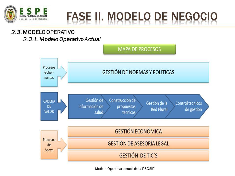 FASE II. MODELO DE NEGOCIO