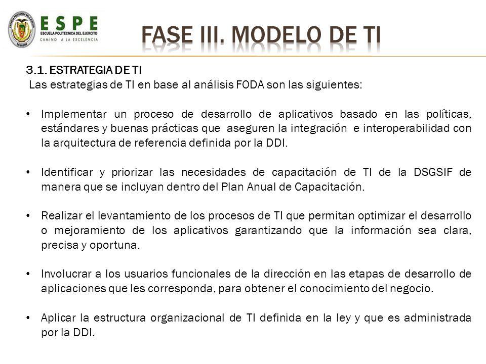 Fase iii. Modelo de ti 3.1. ESTRATEGIA DE TI