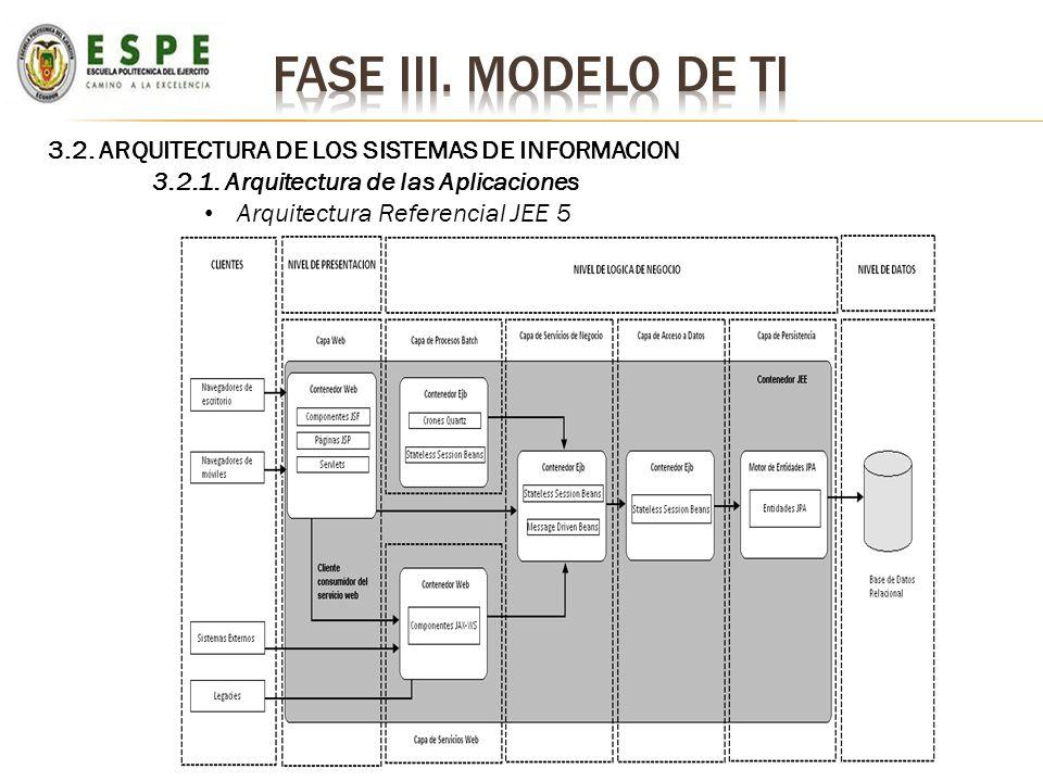 Fase iii. Modelo de ti 3.2. ARQUITECTURA DE LOS SISTEMAS DE INFORMACION. 3.2.1. Arquitectura de las Aplicaciones.