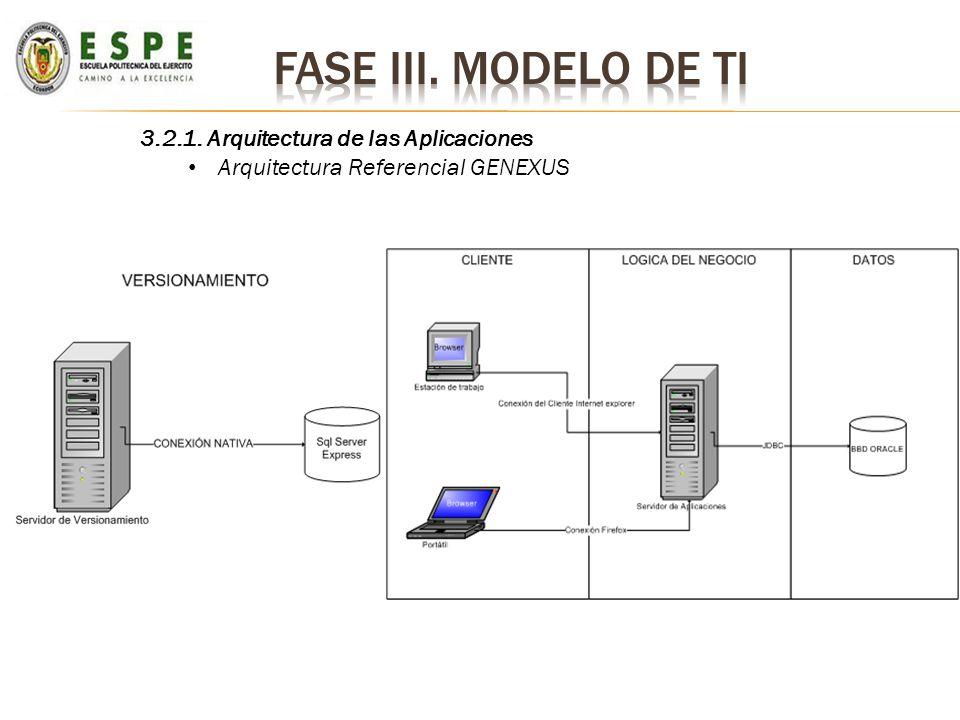 Fase iii. Modelo de ti 3.2.1. Arquitectura de las Aplicaciones
