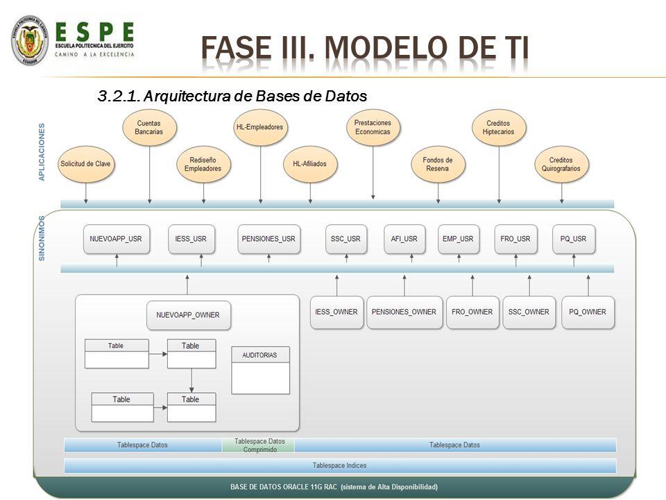 Fase iii. Modelo de ti 3.2.1. Arquitectura de Bases de Datos