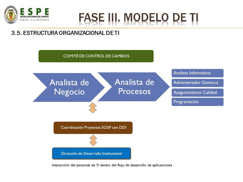 Fase iii. Modelo de ti 3.5. ESTRUCTURA ORGANIZACIONAL DE TI
