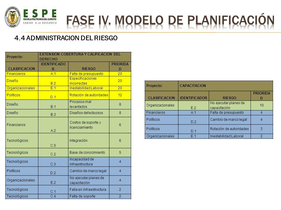 Fase Iv. MODELO DE PLANIFICACIÓN