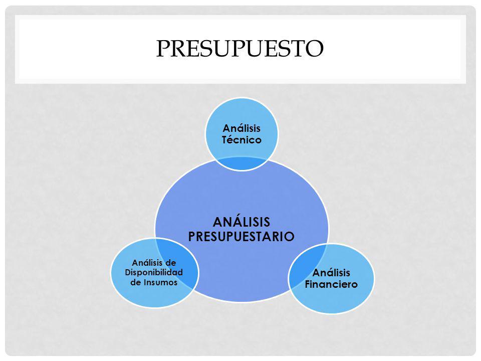 ANÁLISIS PRESUPUESTARIO Análisis de Disponibilidad de Insumos