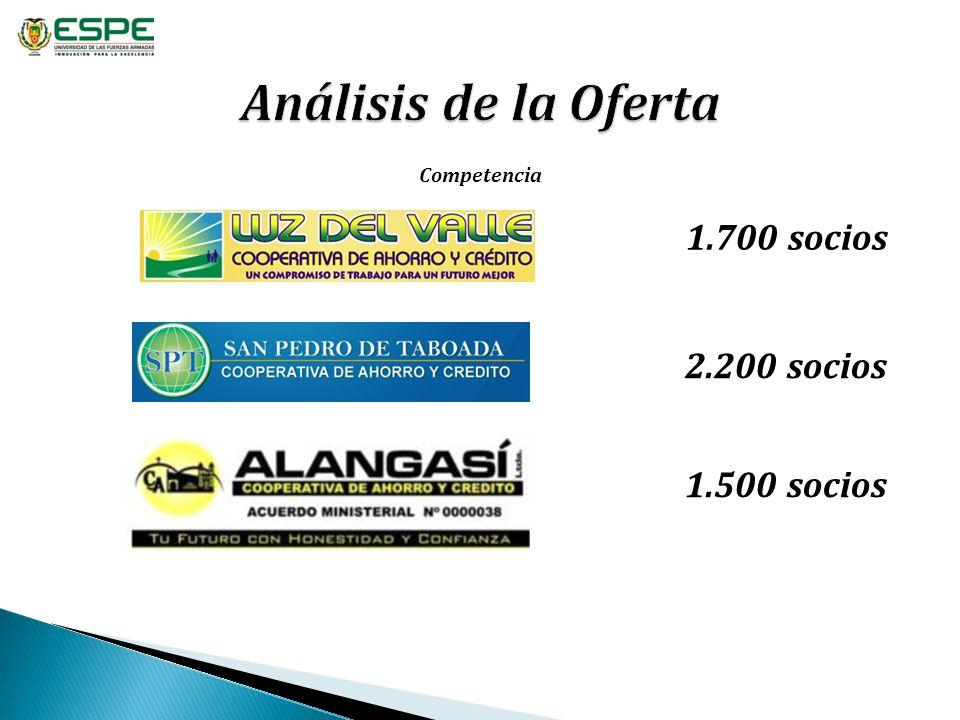 Análisis de la Oferta 1.700 socios 2.200 socios 1.500 socios