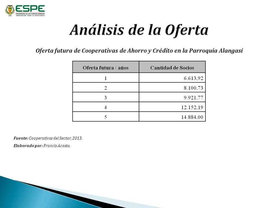 Análisis de la Oferta Oferta futura de Cooperativas de Ahorro y Crédito en la Parroquia Alangasí. Fuente: Cooperativas del Sector, 2013.