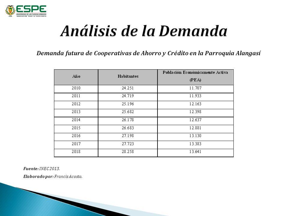 Análisis de la Demanda Demanda futura de Cooperativas de Ahorro y Crédito en la Parroquia Alangasí.