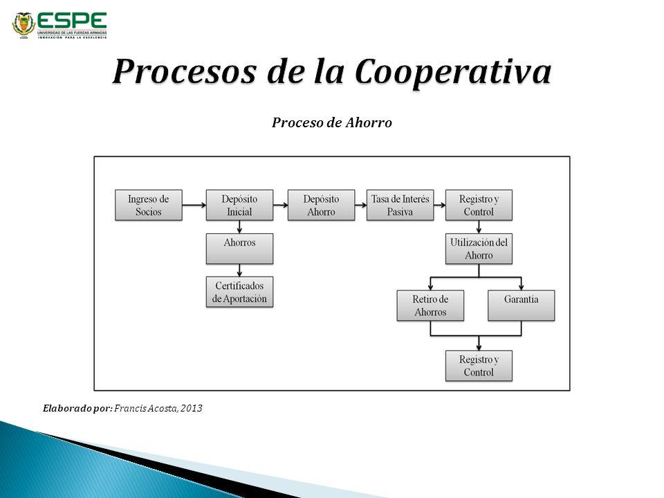 Procesos de la Cooperativa