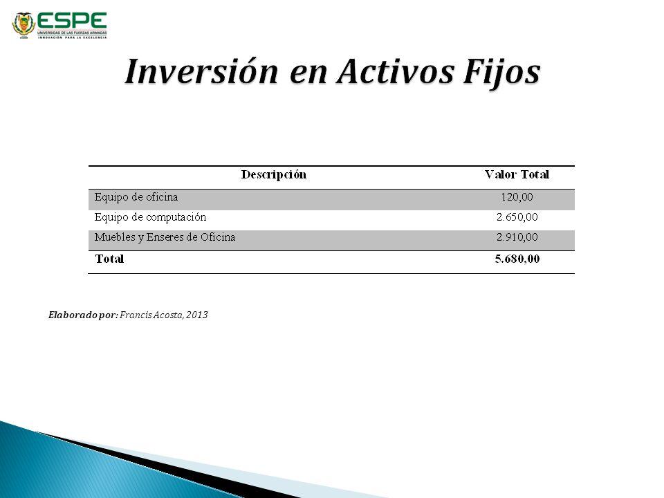 Inversión en Activos Fijos