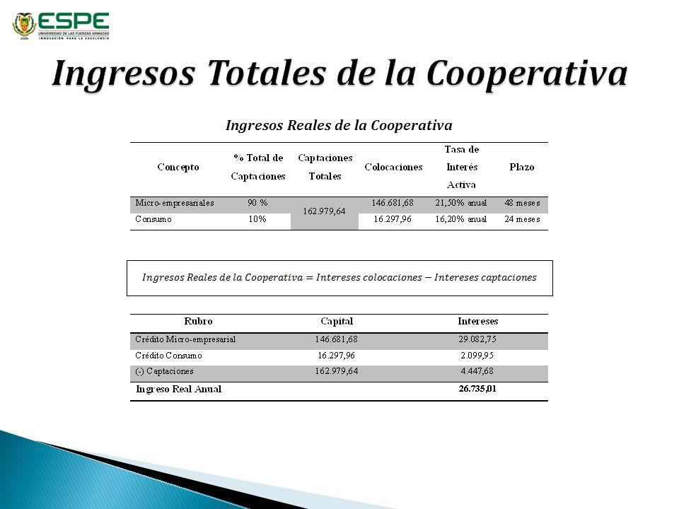 Ingresos Totales de la Cooperativa
