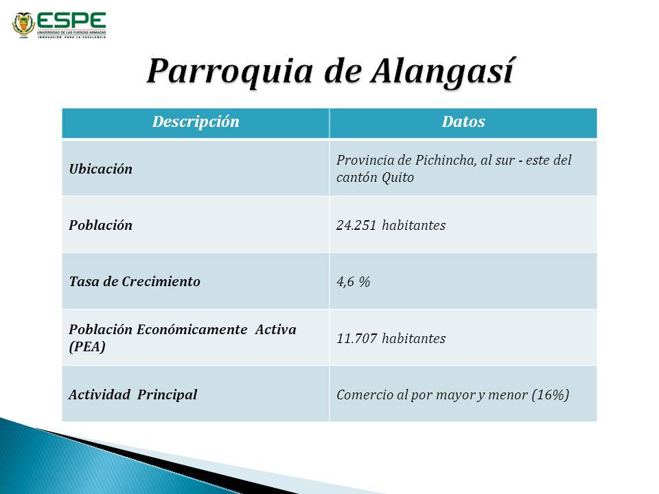 Parroquia de Alangasí Descripción Datos Ubicación
