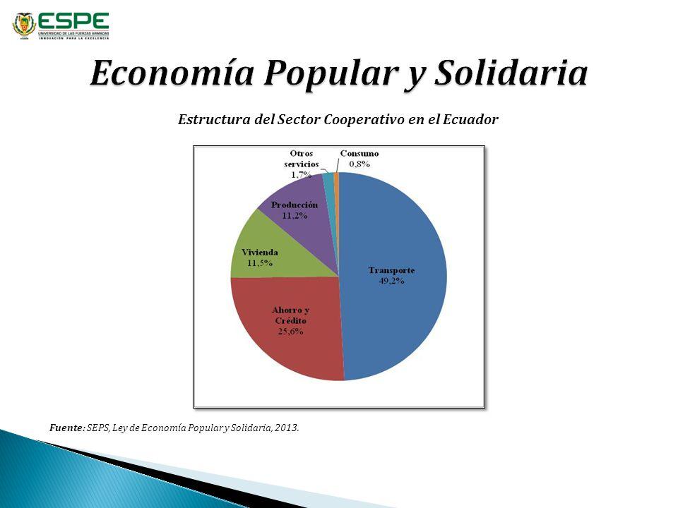 Economía Popular y Solidaria