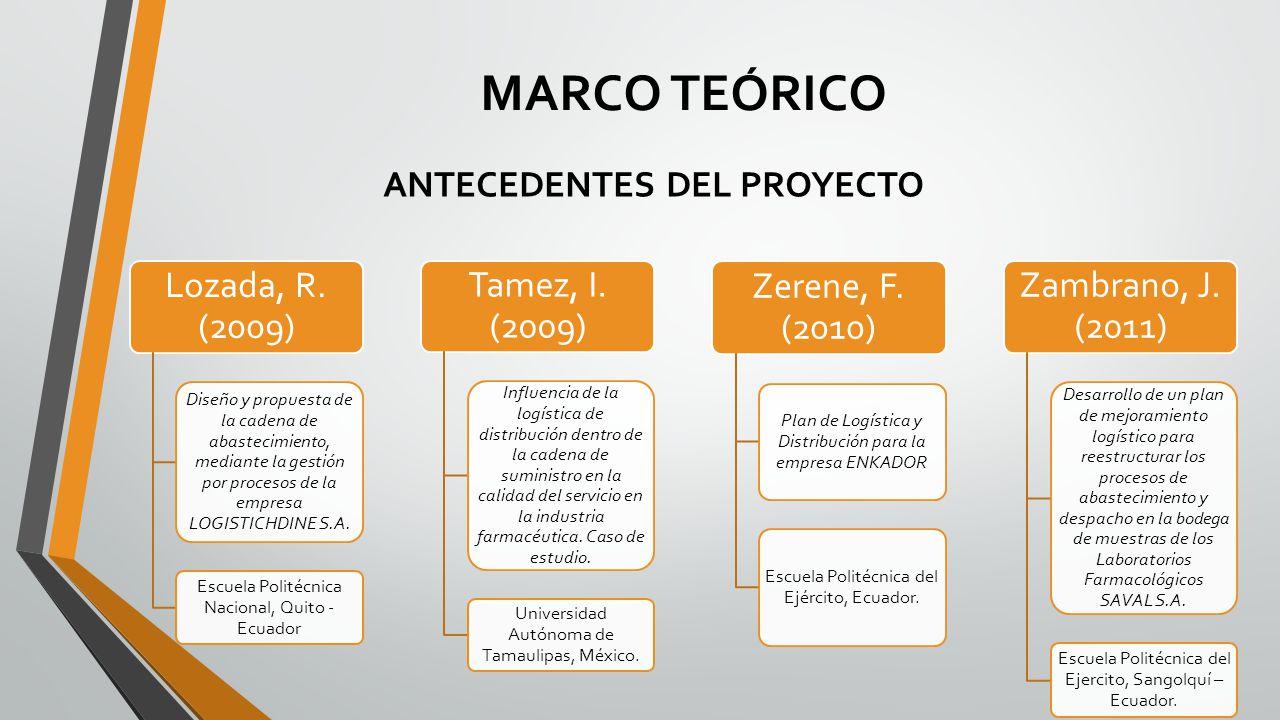 MARCO TEÓRICO Lozada, R. (2009) Tamez, I. (2009) Zerene, F. (2010)