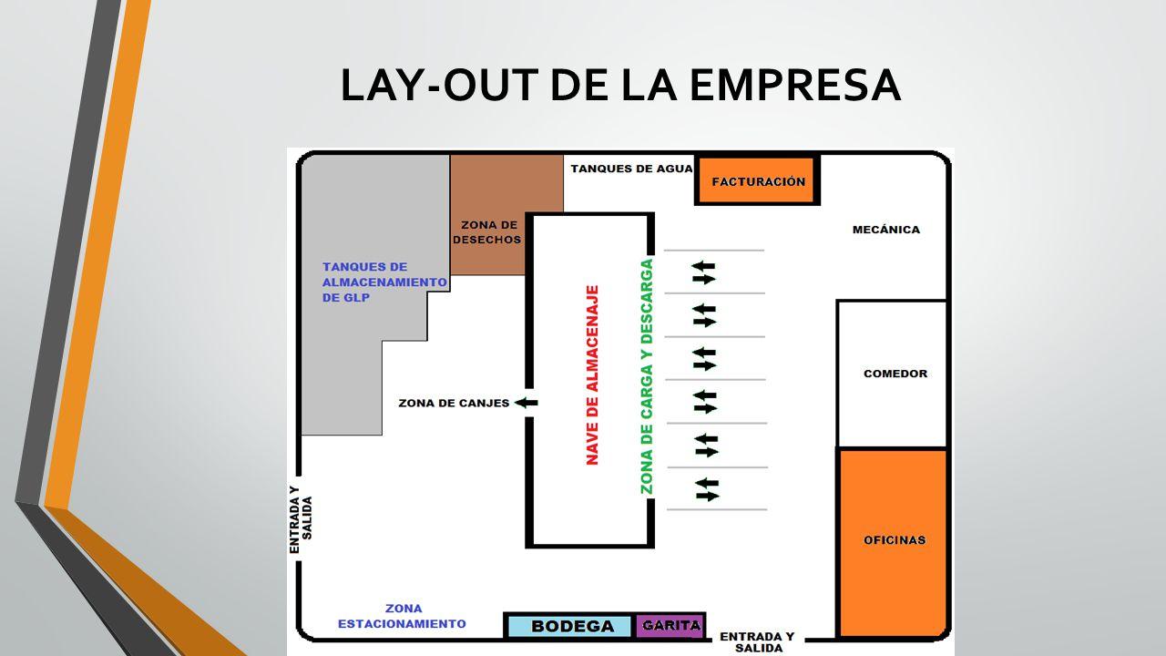 LAY-OUT DE LA EMPRESA