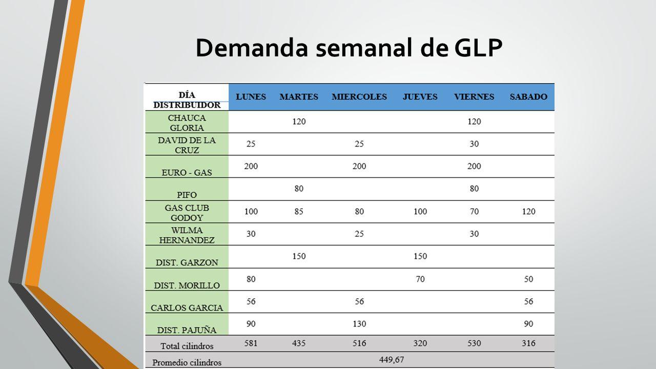 Demanda semanal de GLP