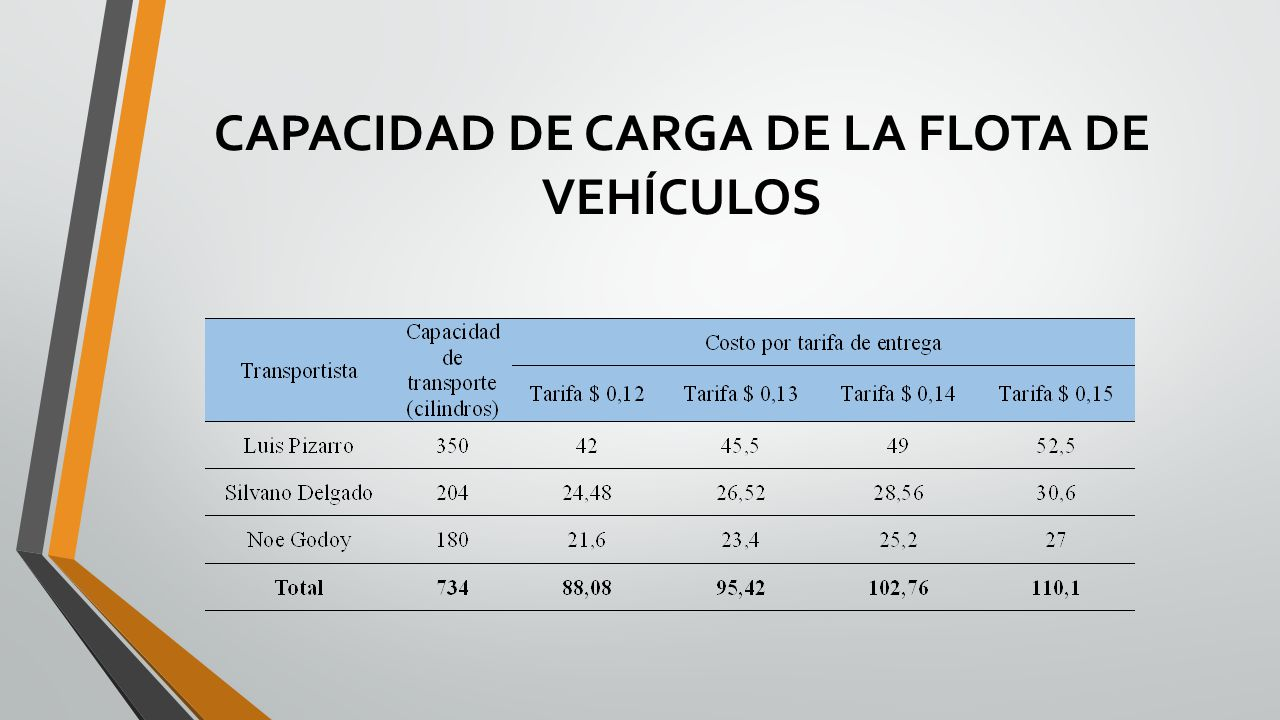 CAPACIDAD DE CARGA DE LA FLOTA DE VEHÍCULOS