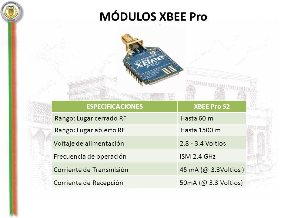 MÓDULOS XBEE Pro ESPECIFICACIONES XBEE Pro S2 Rango: Lugar cerrado RF