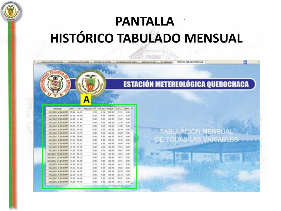 HISTÓRICO TABULADO MENSUAL